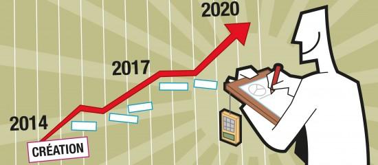 La viabilité économique du projet: le dossier prévisionnel